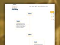 FLN Timeline