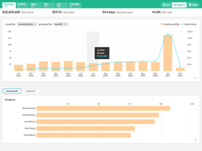 Nutshell On Demand Reports crm tabs tooltips charts reports