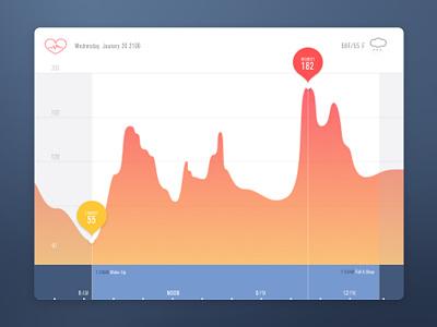 Dailyui 018_Analytics Chart 18 dailyui chart analytics heart rate graph