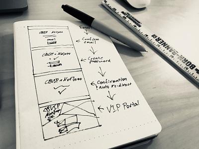 Sketching Feature Flows process design ui ux sketching sketch