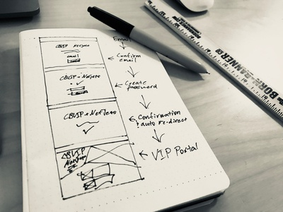 Sketching Feature Flows process design ui ux sketching sketch