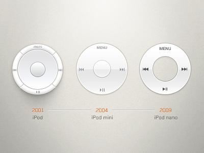 Click Wheel Evolution click wheel evolution ipod apple
