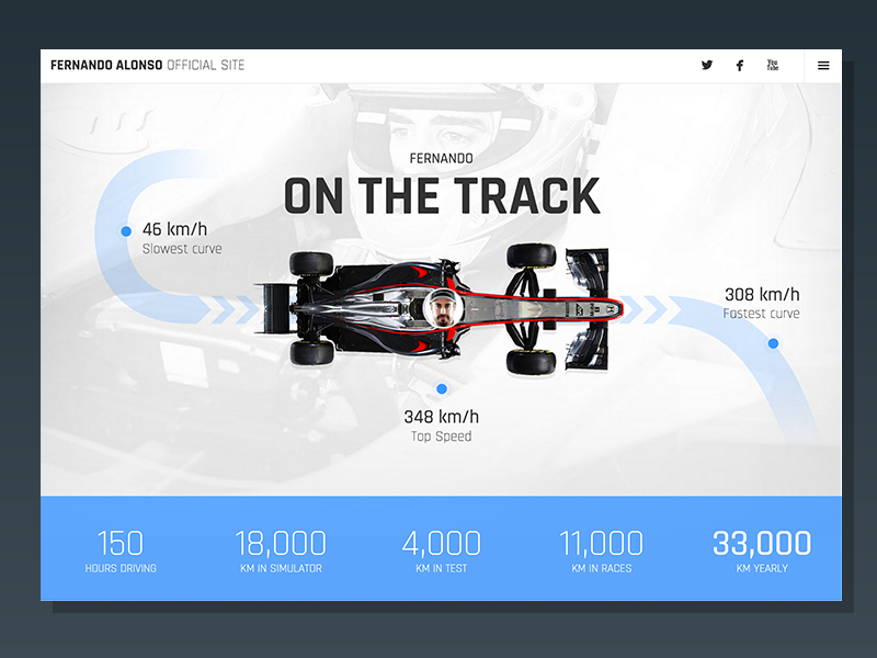 Fernando Alonso On The Track website interface layout interactive web formula 1 design infographic