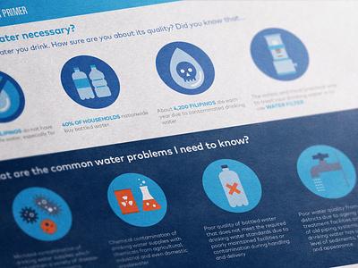 Water Safety Icons 02 water bottle bacteria iconography icons symbol illustration logo design geometric infographic nonprofit chemical skull biology sustainability water logo