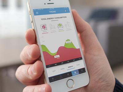 TYCHO Eco-friendly App