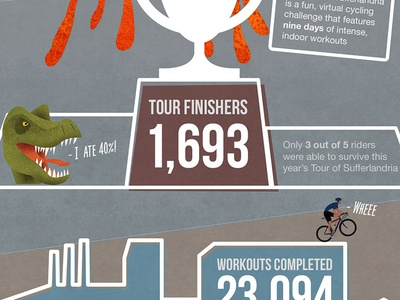 Tour of Sufferlandria branding infographic cycling bike illustration