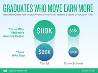 Grads Who Move Earn More