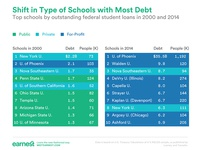For-Profit Schools Now Dominate in Federal Student Debt