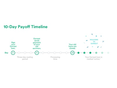10-Day Loan Payoff Timeline confetti explainer loans finance diagram infodesign