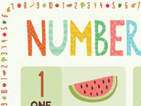 Classroom Poster Numbers 1-10