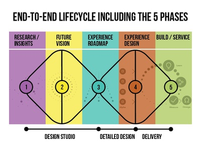 End to End Lifecycle experience design double-diamond design studio design process lifecycle service design