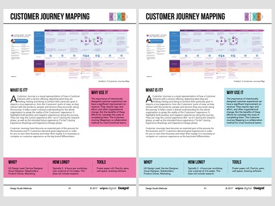 Customer Journey Mapping Method service design experience design design method customer journey mapping