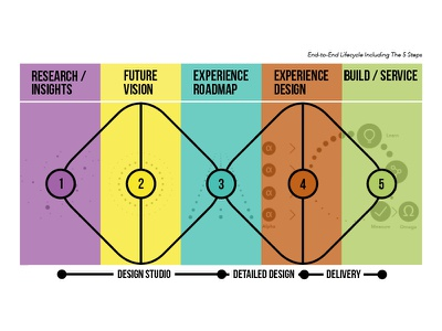 End-To-End Lifecycle Rebound design studio design process lifecycle service design