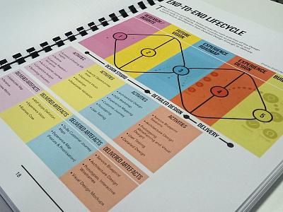 End-To-End Lifecycle Printed (Book) design studio design process lifecycle service design playbook book book design
