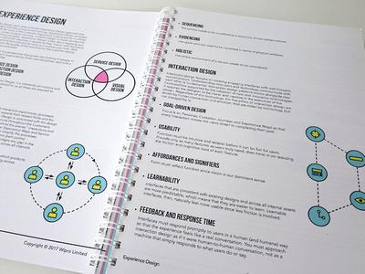 Design Practice Playbook Proof experience design playbook print book design design book