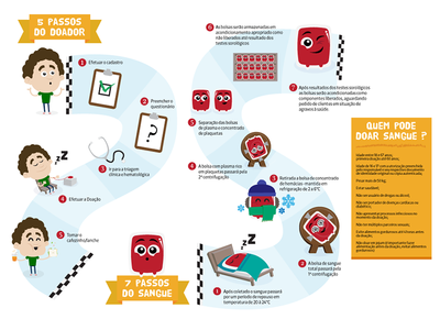 Blood Donation Campaign Illustrations 8 flyer educative education kids funny map vector illustration campaign blood