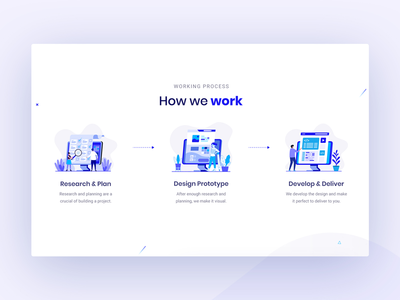 How It Works uiux deliver code agency website art colorful process steps planning develop research prototype illustration creative clean design how it work working process hiw agency