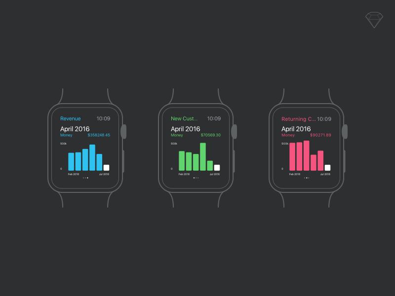 Apple Watch Analytics bar graph visualization data free sketch mockup analytics watch apple