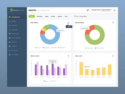 Dashboard analytics interface website web graph menu layout ui design dashboard