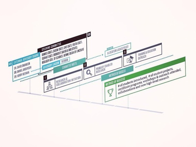 Timeline infographic for NSF grant