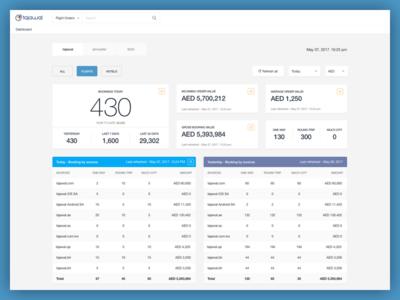 Dashboard Order Management Tracker By Manuj G Dribbble