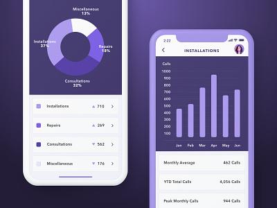 Service Calls data viz data visualization product design app ios clean purple minimal color graphs charts analytics iphone x mobile data ux ui sketch