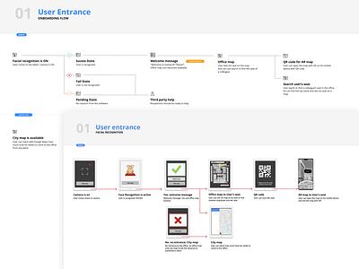 Face recognition app UX flow ui design ux  ui user interface map tablet web app prototype ux ux flow