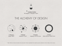 My Process: The Alchemy of Design