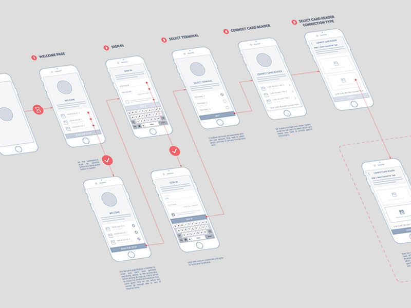 UX Flow user experience process interaction wireframe ux ux flow user flow