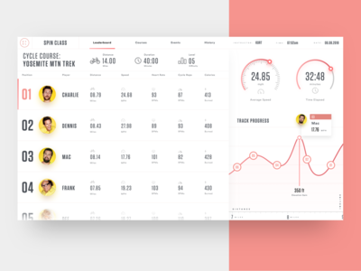 CYCL Fitness Leaderboard