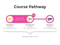 Academy Class Course Pathway Diagram