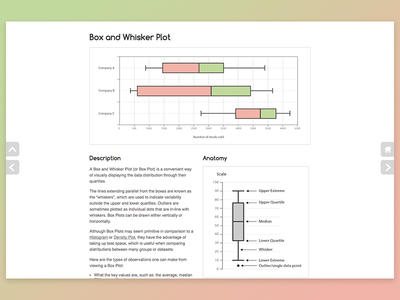 Box & Whisker Plot Reference Page web design webdesign website ui design ui graph chart infographic data visualization dataviz data