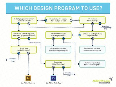 Design Program Selection Flow Chart academy class photoshop illustrator chart diagram adobe design flow chart flowchart