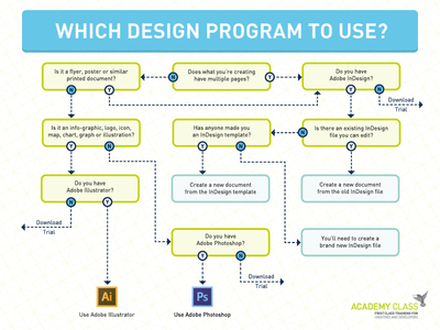 Design Program Selection Flow Chart academy class photoshop illustrator chart diagram adobe design flow chart flowchart