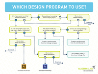 Design Program Selection Flow Chart