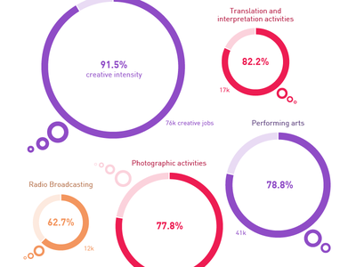Which industries are hiring creatives? dataviz ideas bubbles creatives chart graph data visualization data infographic