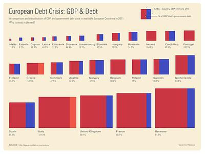 European Debt Crisis: GDP & Debt Visualisation money flat eu squares data visualization dataviz data graph infographic