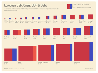 European Debt Crisis: GDP & Debt Visualisation money flat eu squares data visualization dataviz data graph infographic