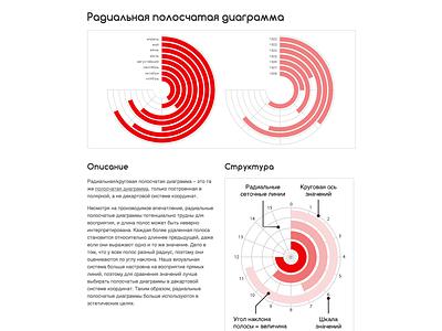 Russian Radial Bar Chart Reference Page web design web ui circular circles dataviz chart graph data visualization data infographic