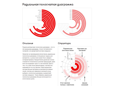 Russian Radial Bar Chart Reference Page web design web ui circular circles dataviz chart graph data visualization data infographic