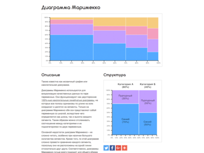 Russian Marimekko Chart (Диаграмма Маримекко) Reference Page marimekko web design webdesign website ui design ui graph chart infographic data visualization dataviz data