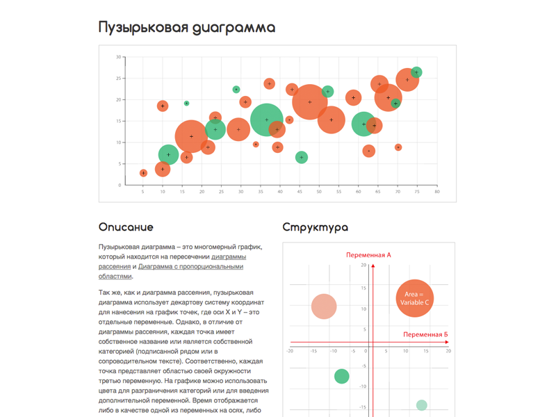 Russian Bubble Chart (Пузырьковая диаграмма) Reference Page bubble web design webdesign website web ui graph chart infographic data visualization dataviz data