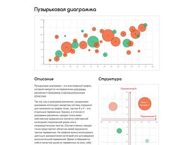 Russian Bubble Chart (Пузырьковая диаграмма) Reference Page bubble web design webdesign website web ui graph chart infographic data visualization dataviz data