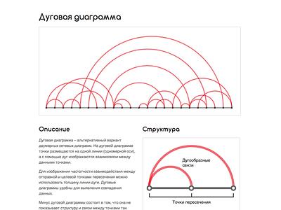 Russian Arc Diagram (Дуговая диаграмма) Reference Page web design website web ui graph chart infographic data visualization dataviz data