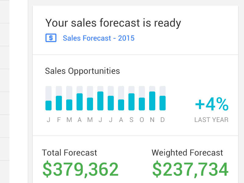 Sales Forecasts within Gmail material design pretty things forecast chrome extension sales email gmail google crm analytics reports prosperworks