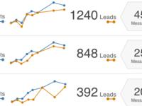 Metrics Page