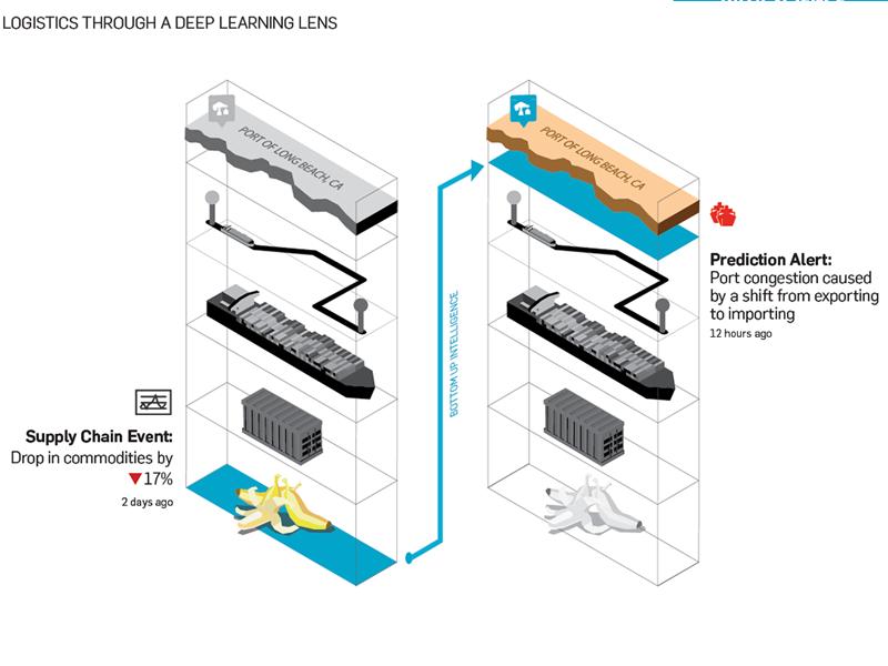 Weft data science whitepaper iot illustration