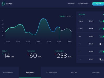 Dashboard for Electricity Monitoring web user experience design charts analytics power monitor electricity dashboard ux ui