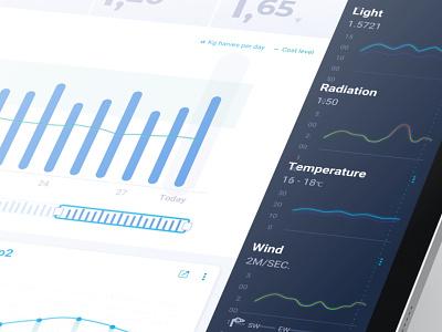 Graphs design webapp app dashboard design dashboard ui dashboard ui ux graphs