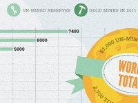 Infographic : financial